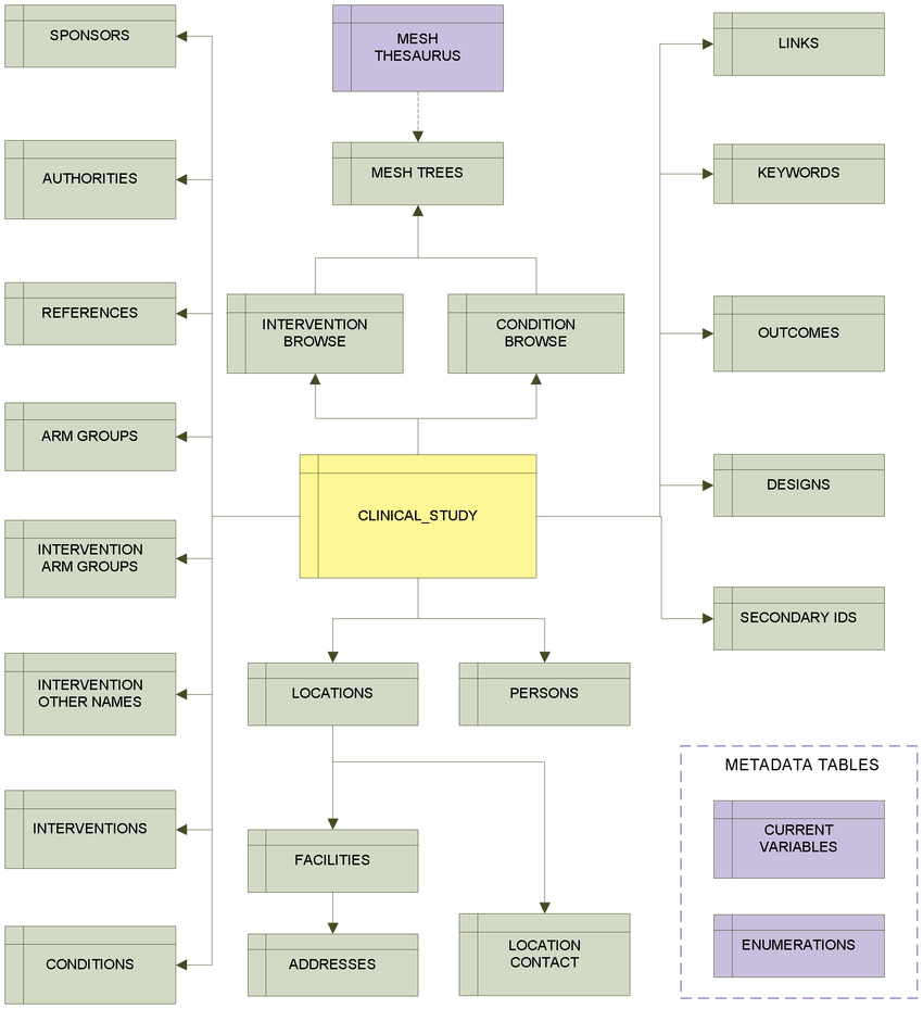 medium resolution of high level entity relationship diagram erd for aact