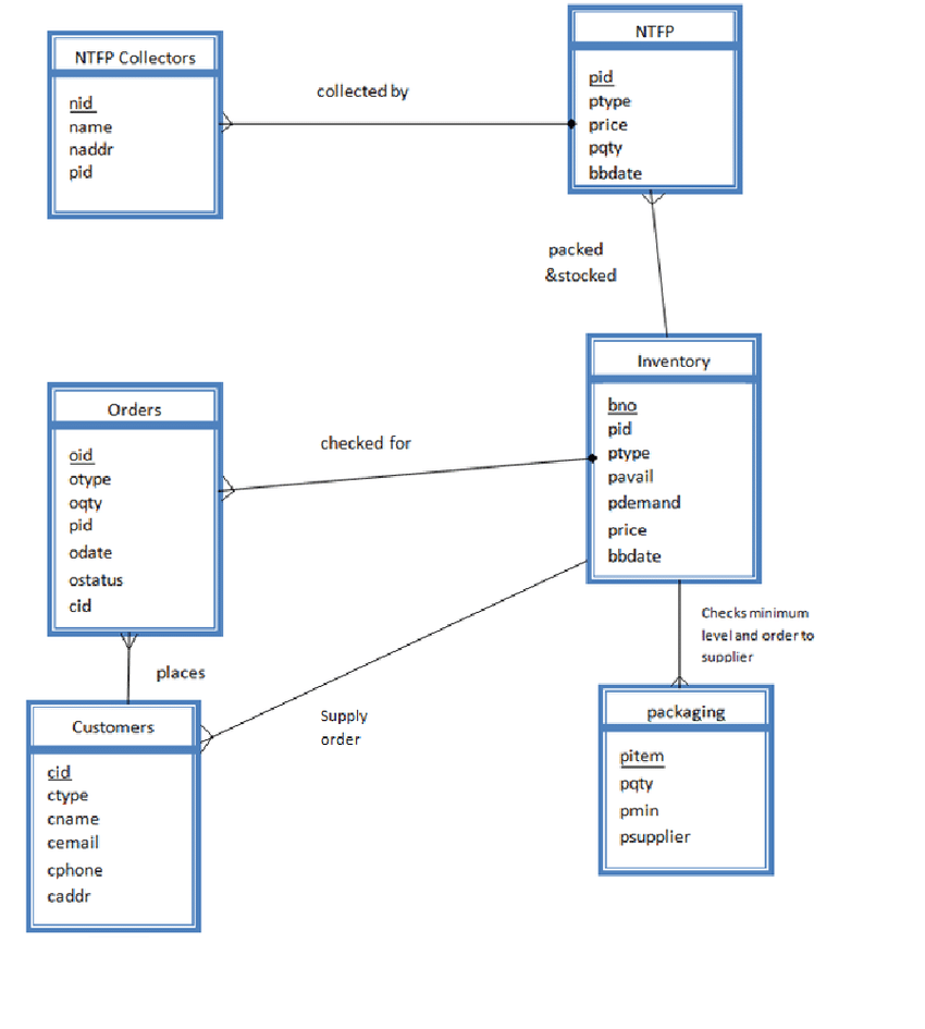how to make an er diagram for database usb hdmi cable wiring entity relationship of databases maintained by cooperative unit