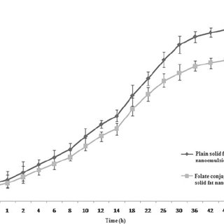 Scheme of synthesis of folate-PEG-cholesterol conjugate