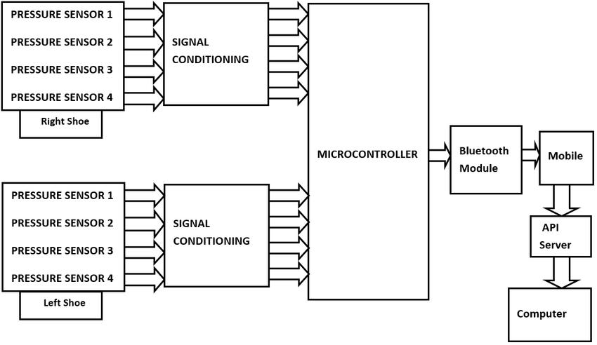 Block diagram of IoT based in-sole shoe pressure
