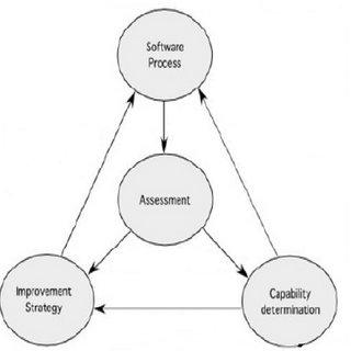 (PDF) SOFTWARE PROCESS IMPROVEMENT