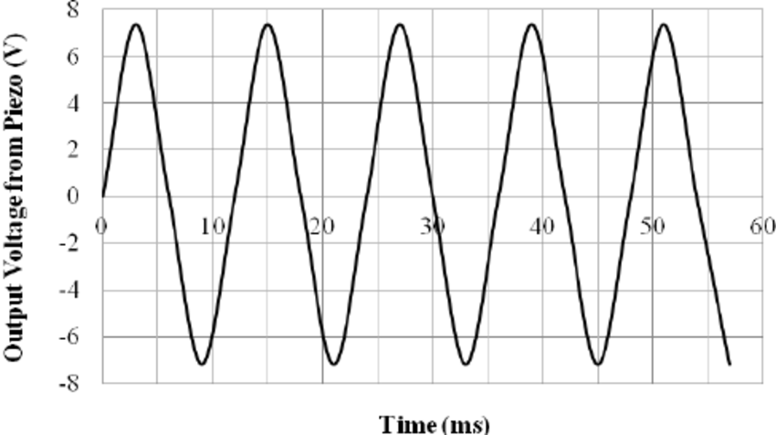 AC output voltage from piezoelectric generator when