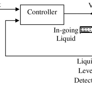 (PDF) Control Systems Engineering