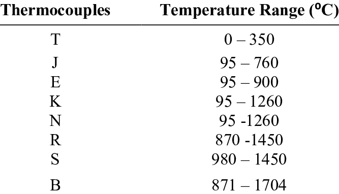 List of thermocouple types and its working temperature