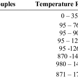 (PDF) Temperature and heat flux measurement techniques for