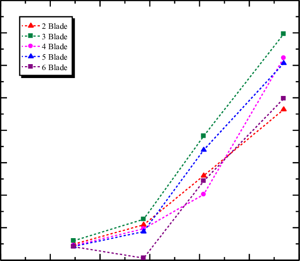 The Graph of Flow rate Effect on Power electrical