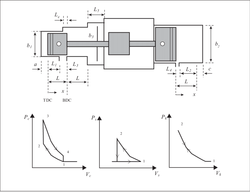 The dimension of engine and pressure volume diagrams for