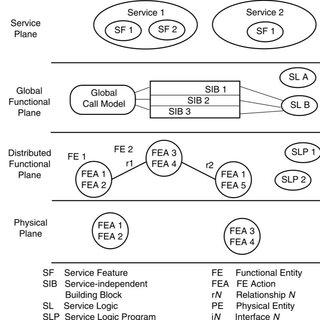 (PDF) NGMNs, 3G, and 4G Networks