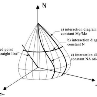 (PDF) Development of Computer Aided Interaction Diagram