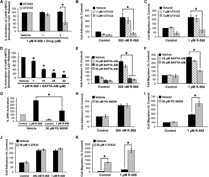 Effects of intracellular signaling inhibitors on Ca 2