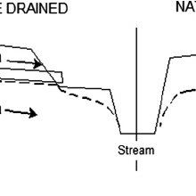 Effect of slope gradient, rate of application, soil