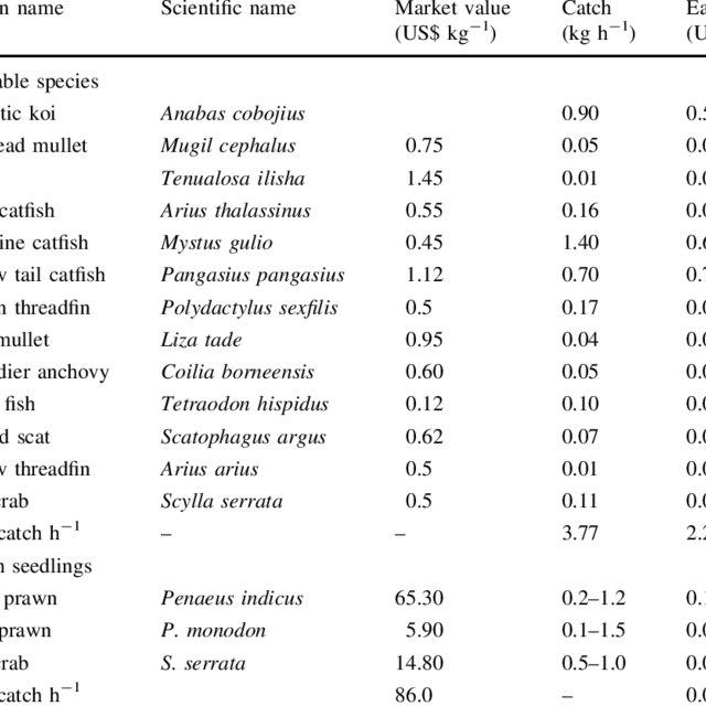(PDF) Valuing mangrove benefits: Contribution of mangrove