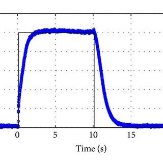 Particle size analysis of sample of nanopowder (Aerosil