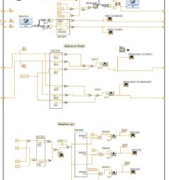 labview block diagram for angular displacement control [ 778 x 1011 Pixel ]
