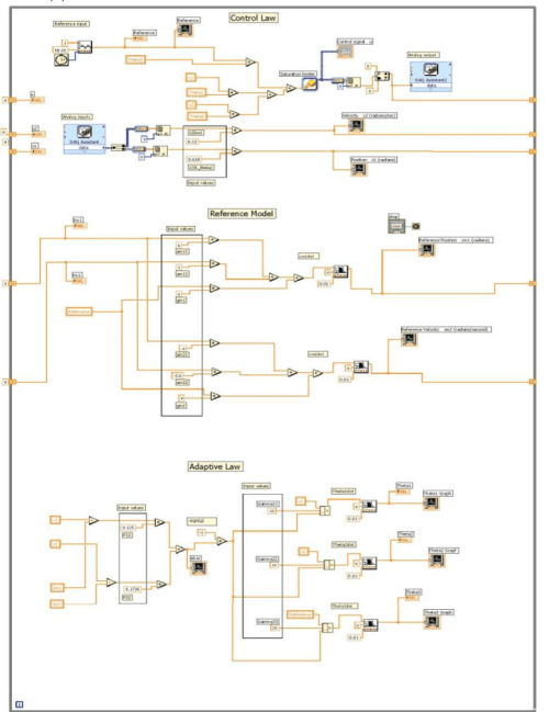 small resolution of labview block diagram for angular displacement control