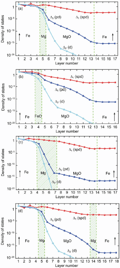 small resolution of tdos on each atomic layer of a fe mg 1 ml