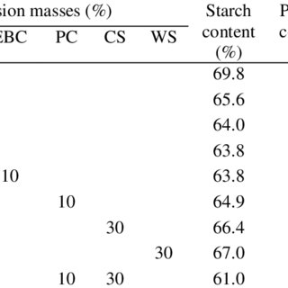 Average proximate composition of the major cereal grains