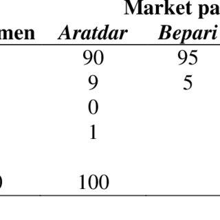 (PDF) MARKETING SYSTEM, SEASONAL PRICE VARIATION AND