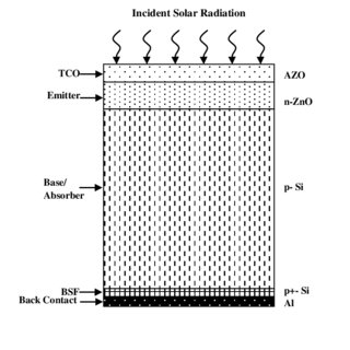 Effect of emitter (ZnO) thickness on power conversion