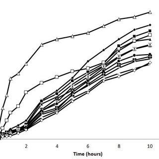 Powder XRD studies of Flurbiprofen, HPMC, Eudragit and