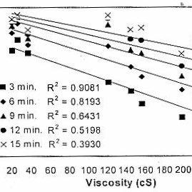 (PDF) Evaluation of Dissolution Behavior of Paracetamol