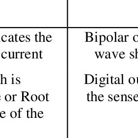 (PDF) ELECTRICITY MEASUREMENT SENSOR: A REVIEW ON
