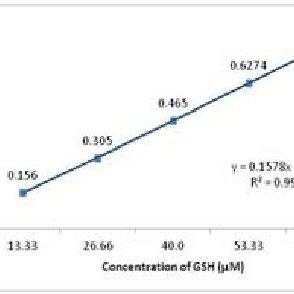 (PDF) Cadmium-glutathione complex formation in human t