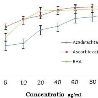 Total Phenolic content of gallic acid (standard