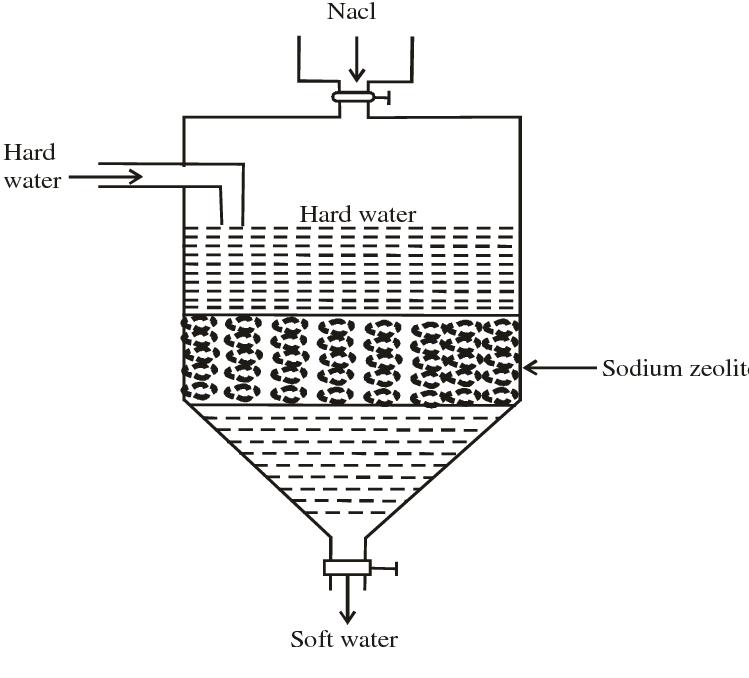 14 Water softening (Zeolite process) Fig. 1.7 Zeolite