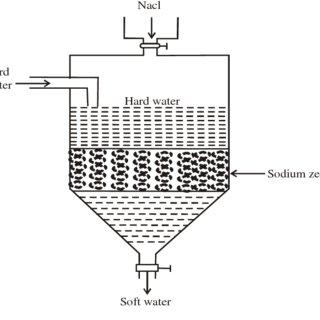 (PDF) Water Technology