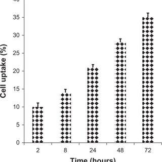 In vivo antitumor efficacy of sulforaphane and