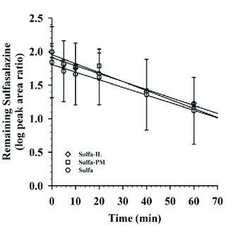 Flow chart for showing various formulation/drug delivery