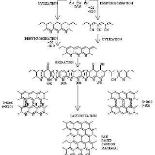 Proposed mechanism of the stabilization chemistry and