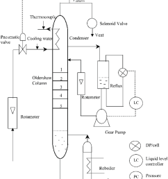 schematic diagram of distillation column download scientific diagram schematic diagram of a continuous binary distillation column [ 850 x 1067 Pixel ]