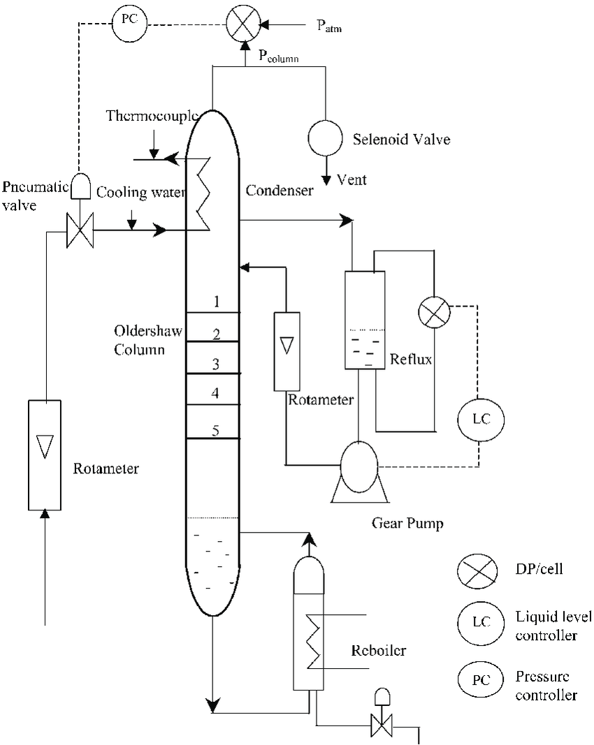 medium resolution of schematic diagram of distillation column download scientific diagram schematic diagram of a continuous binary distillation column