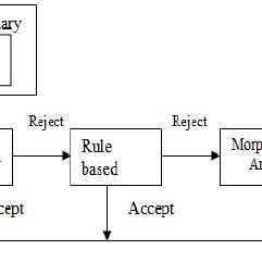 Flow chart of proper noun ( নাম বাচক বিশেষ্য পদ