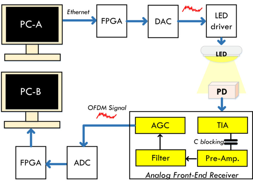 Led Based Wireless Data Voice Communication With Circuit Diagram