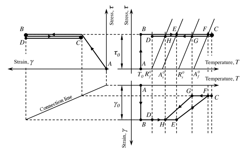 Schematic representation of the stress-assisted two-way