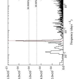 Folded light curve of LS I +61 @BULLET 303 binned in