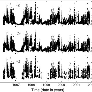 X-ray time-series for GRS 1915+105, 1996 Feb. 20