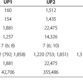 (PDF) Impact of recurrent gene duplication on adaptation