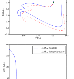 top hr diagram showing the evolutionary track of a 1 2m model computed with an overshoot of 0 1h p a vertical turbulent viscosity d v computed with ri  [ 765 x 1139 Pixel ]