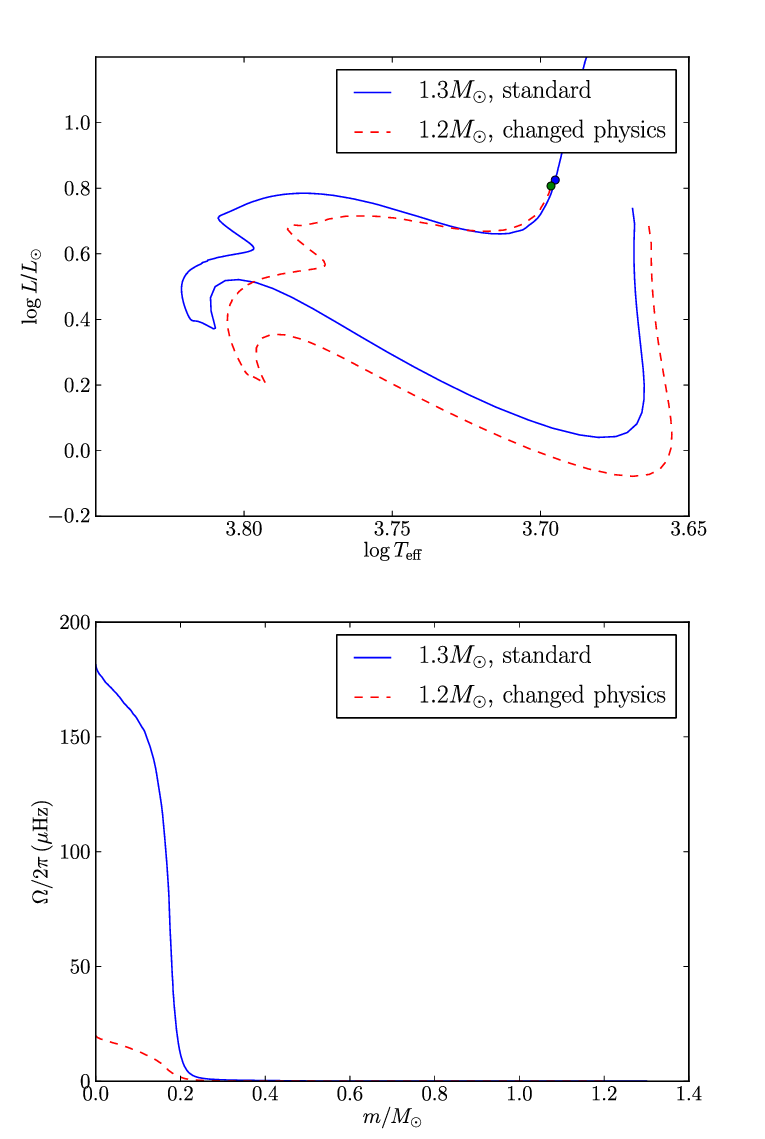 hight resolution of top hr diagram showing the evolutionary track of a 1 2m model computed with an overshoot of 0 1h p a vertical turbulent viscosity d v computed with ri