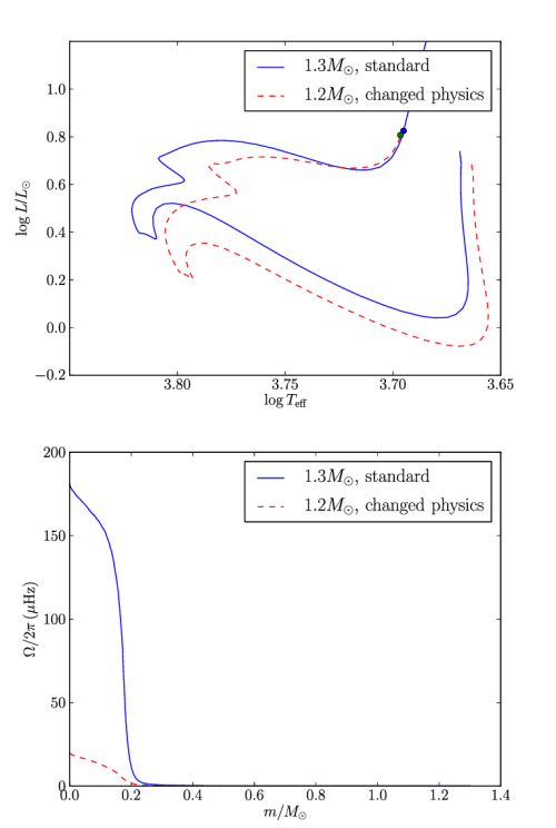 small resolution of top hr diagram showing the evolutionary track of a 1 2m model computed with an overshoot of 0 1h p a vertical turbulent viscosity d v computed with ri