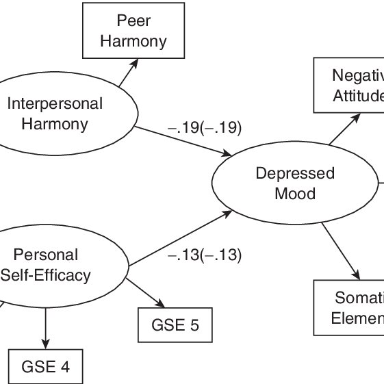 (PDF) The Effects of Self-Efficacy and Relationship