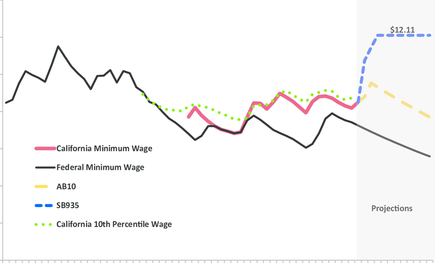 California's minimum wage history with projections for