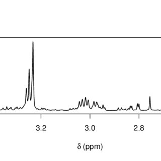 (PDF) A Bayesian Model of NMR Spectra for the