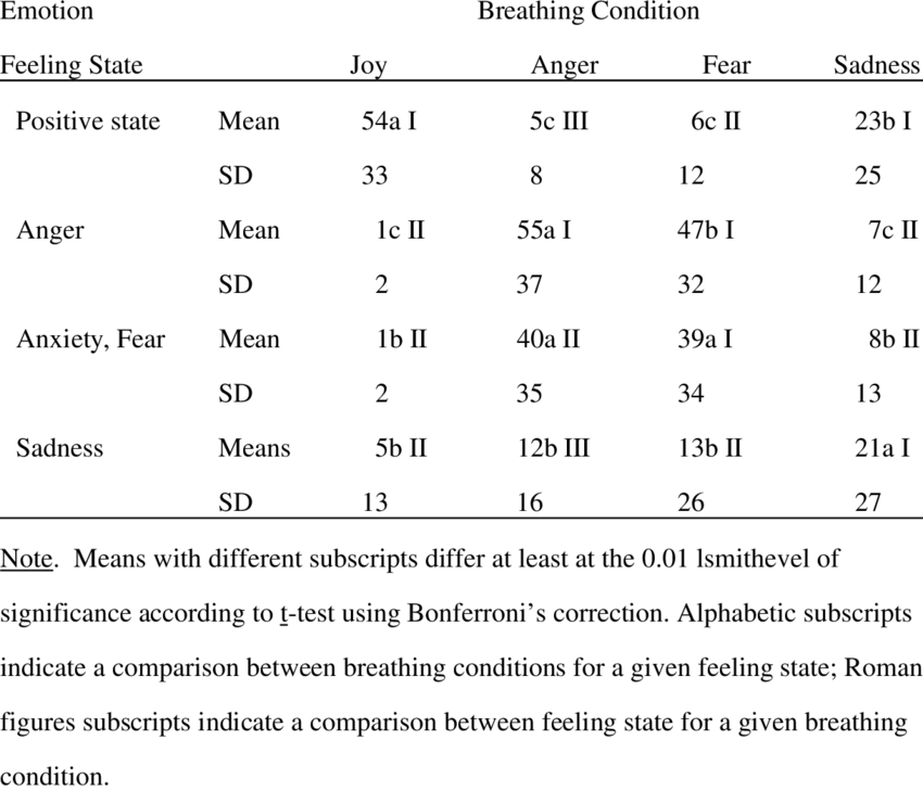 Emotion Feeling States as a Function of Breathing ...