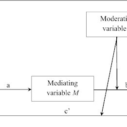PDF Analysing moderated mediation effects Marketing