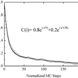 Statistical distribution of calculated dipole moment for